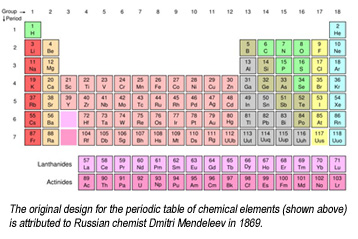 Chemical elements displayed on the Periodic Table of Elements